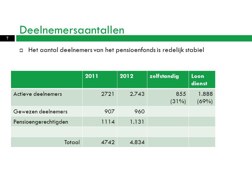 Deelnemersaantallen 7  Het aantal deelnemers van het pensioenfonds is redelijk stabiel 20112012zelfstandigLoon dienst Actieve deelnemers27212.743855 (31%) 1.888 (69%) Gewezen deelnemers907960 Pensioengerechtigden11141.131 Totaal47424.834