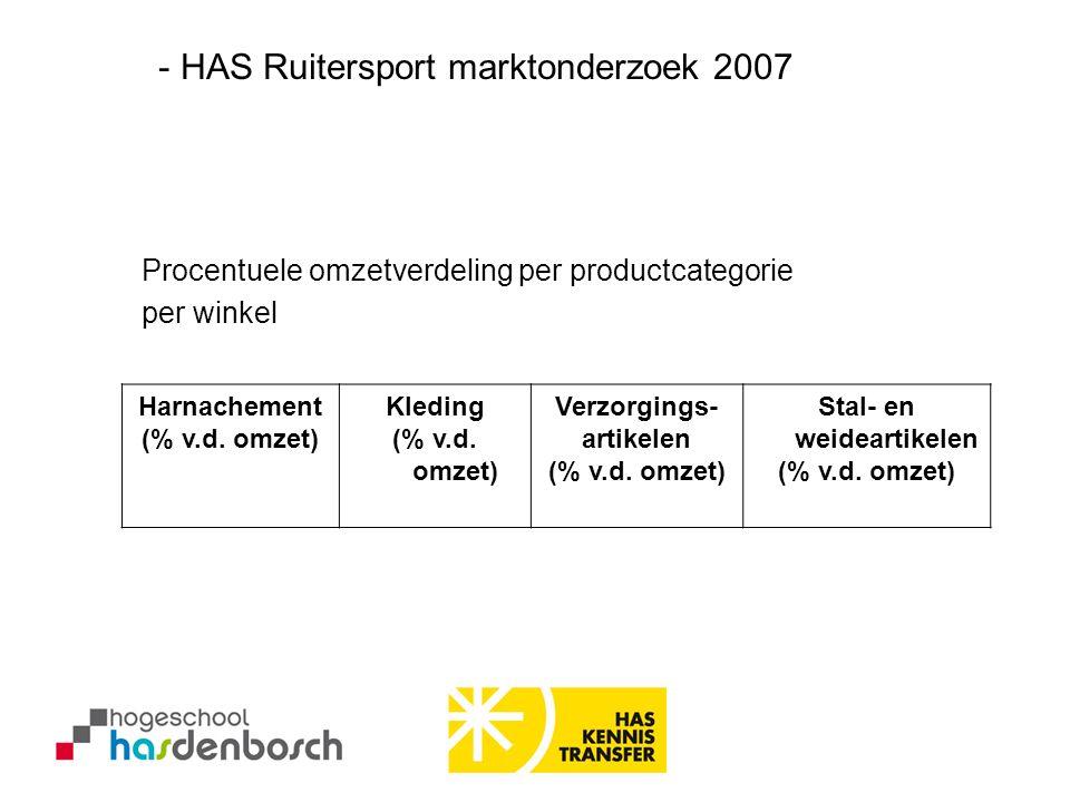 Harnachement (% v.d. omzet) Kleding (% v.d. omzet) Verzorgings- artikelen (% v.d. omzet) Stal- en weideartikelen (% v.d. omzet) Procentuele omzetverde