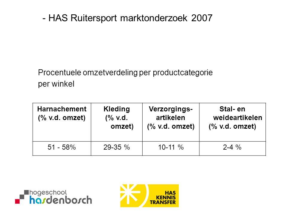 Harnachement (% v.d. omzet) Kleding (% v.d. omzet) Verzorgings- artikelen (% v.d. omzet) Stal- en weideartikelen (% v.d. omzet) 51 - 58%29-35 %10-11 %