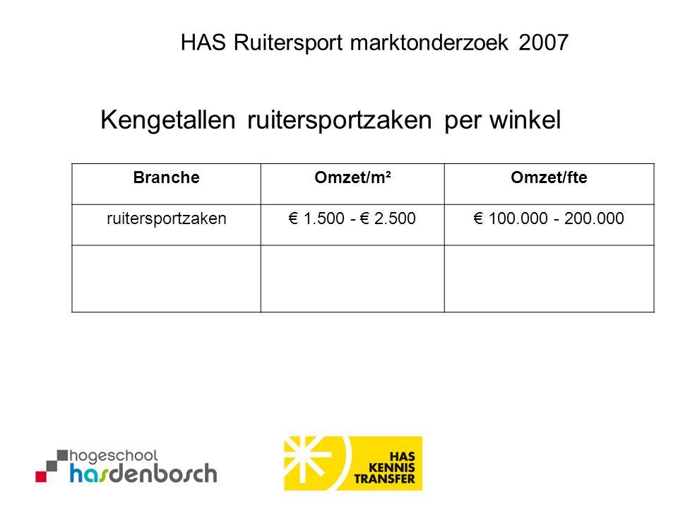 BrancheOmzet/m²Omzet/fte ruitersportzaken€ 1.500 - € 2.500€ 100.000 - 200.000 Kengetallen ruitersportzaken per winkel HAS Ruitersport marktonderzoek 2