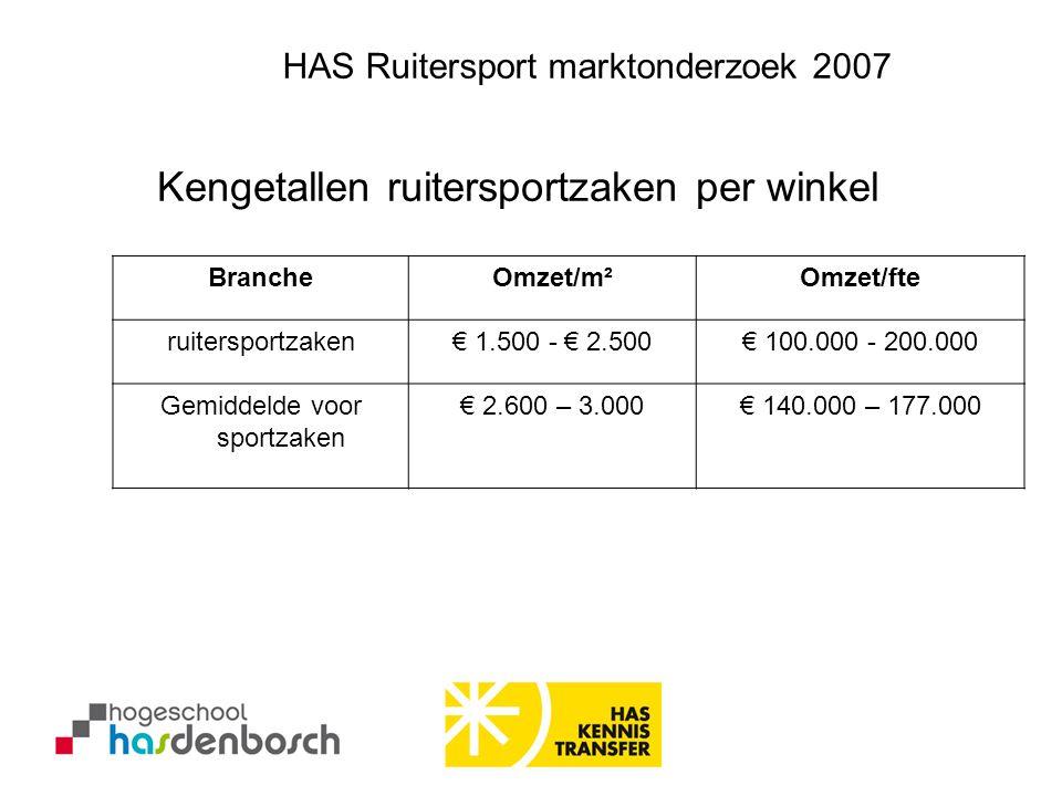 BrancheOmzet/m²Omzet/fte ruitersportzaken€ 1.500 - € 2.500€ 100.000 - 200.000 Gemiddelde voor sportzaken € 2.600 – 3.000€ 140.000 – 177.000 Kengetalle