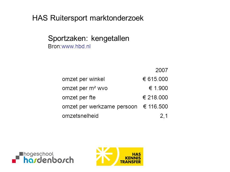 2007 omzet per winkel€ 615.000 omzet per m² wvo€ 1.900 omzet per fte€ 218.000 omzet per werkzame persoon€ 116.500 omzetsnelheid2,1 Sportzaken: kengeta