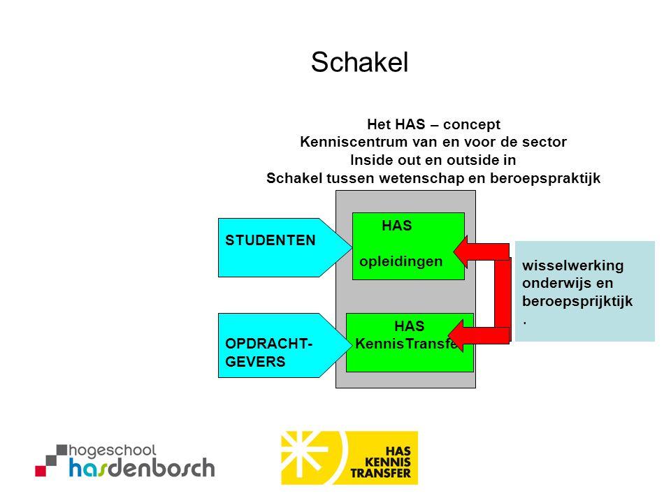 HAS Ruitersport marktonderzoek (2007).Hoe is de geografische spreiding van ruitersportzaken in Nederland?.Welke omzet wordt er in deze branche gerealiseerd.