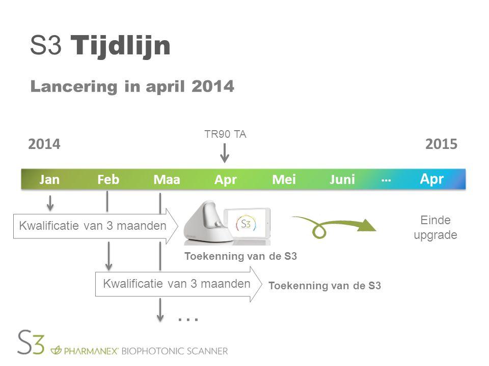 S3 Tijdlijn Lancering in april 2014 TR90 TA Einde upgrade JuniMeiAprMaaFebJan Apr … 20142015 Toekenning van de S3 Kwalificatie van 3 maanden … Toekenn