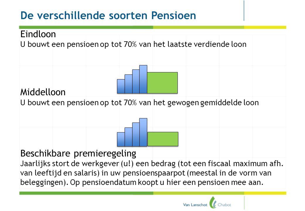 Pensioenakkoord De verschillende soorten Pensioen Eindloon U bouwt een pensioen op tot 70% van het laatste verdiende loon Middelloon U bouwt een pensi