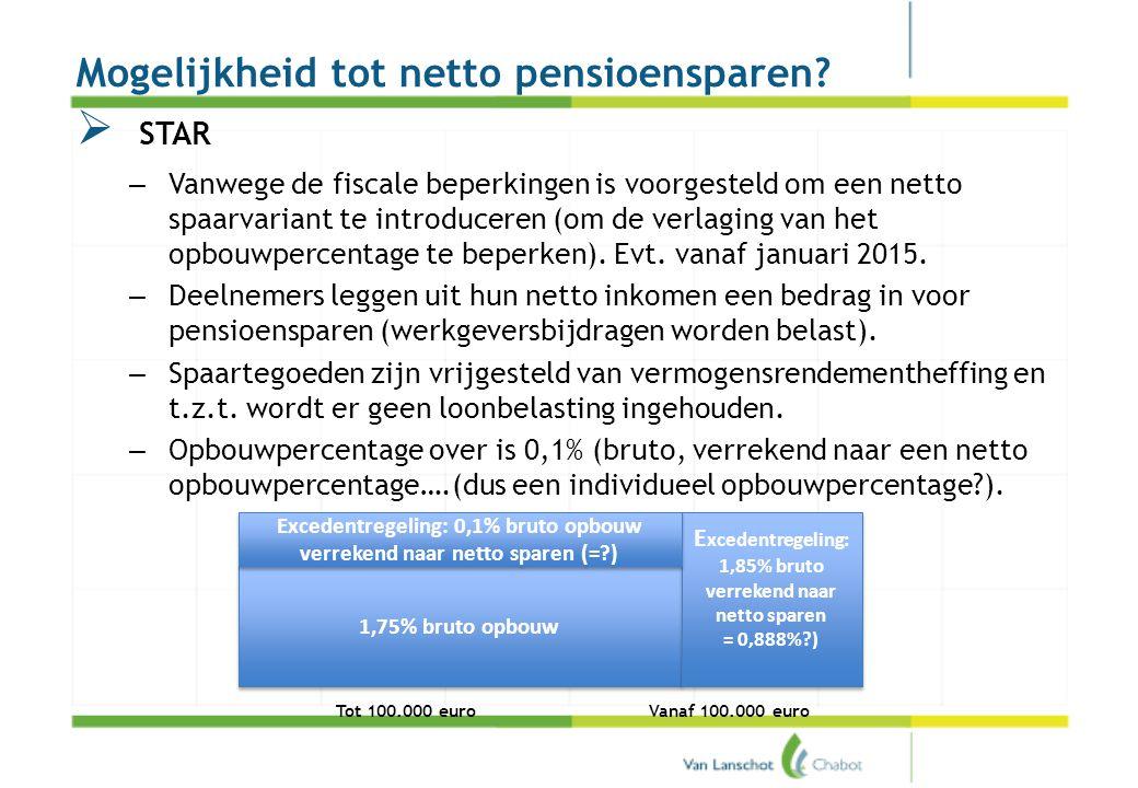 Pensioenakkoord Mogelijkheid tot netto pensioensparen?  STAR – Vanwege de fiscale beperkingen is voorgesteld om een netto spaarvariant te introducere