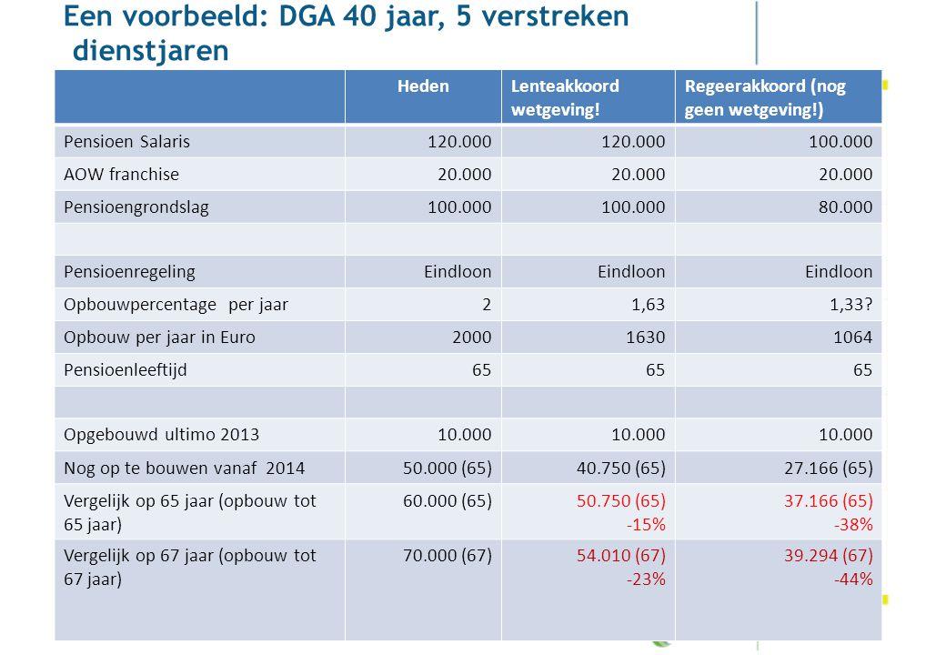 Pensioenakkoord Een voorbeeld: DGA 40 jaar, 5 verstreken dienstjaren HedenLenteakkoord wetgeving! Regeerakkoord (nog geen wetgeving!) Pensioen Salaris
