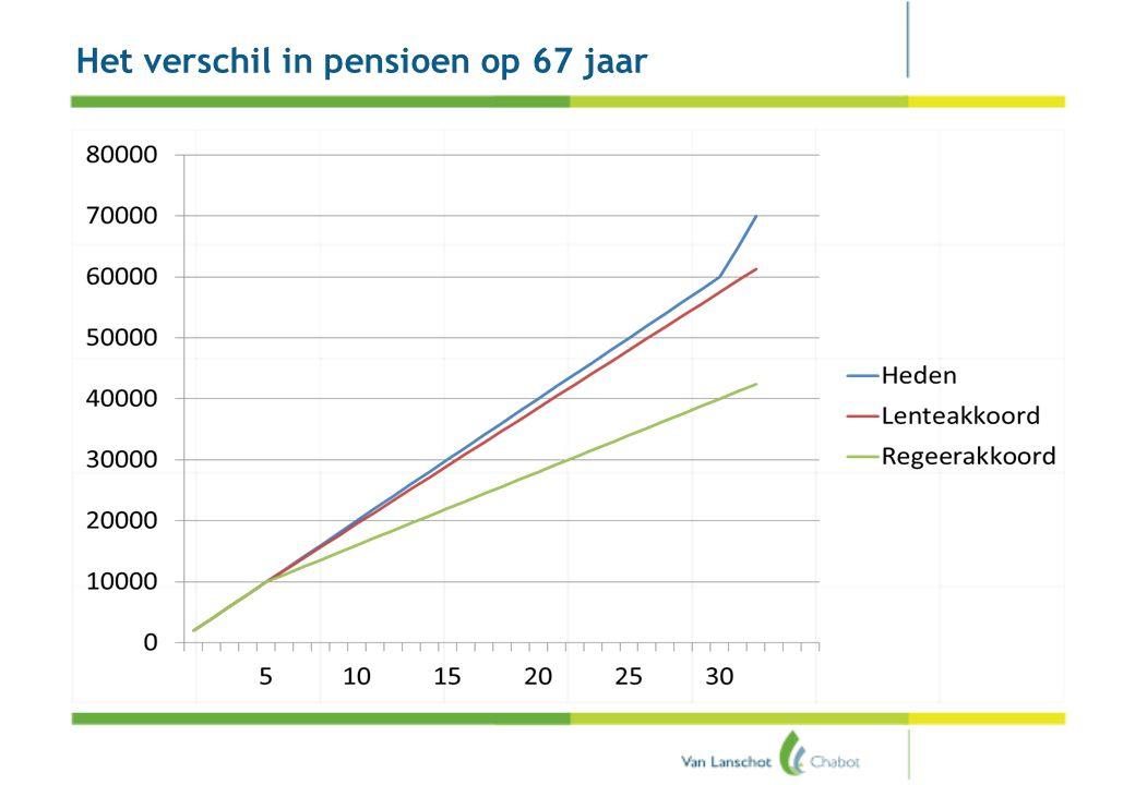 Pensioenakkoord Het verschil in pensioen op 67 jaar
