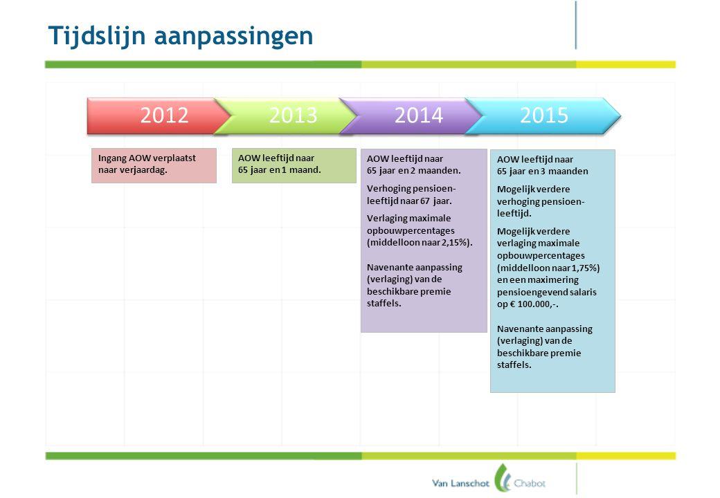 Pensioenakkoord Tijdslijn aanpassingen 2012201320142015 Ingang AOW verplaatst naar verjaardag. AOW leeftijd naar 65 jaar en 1 maand. AOW leeftijd naar