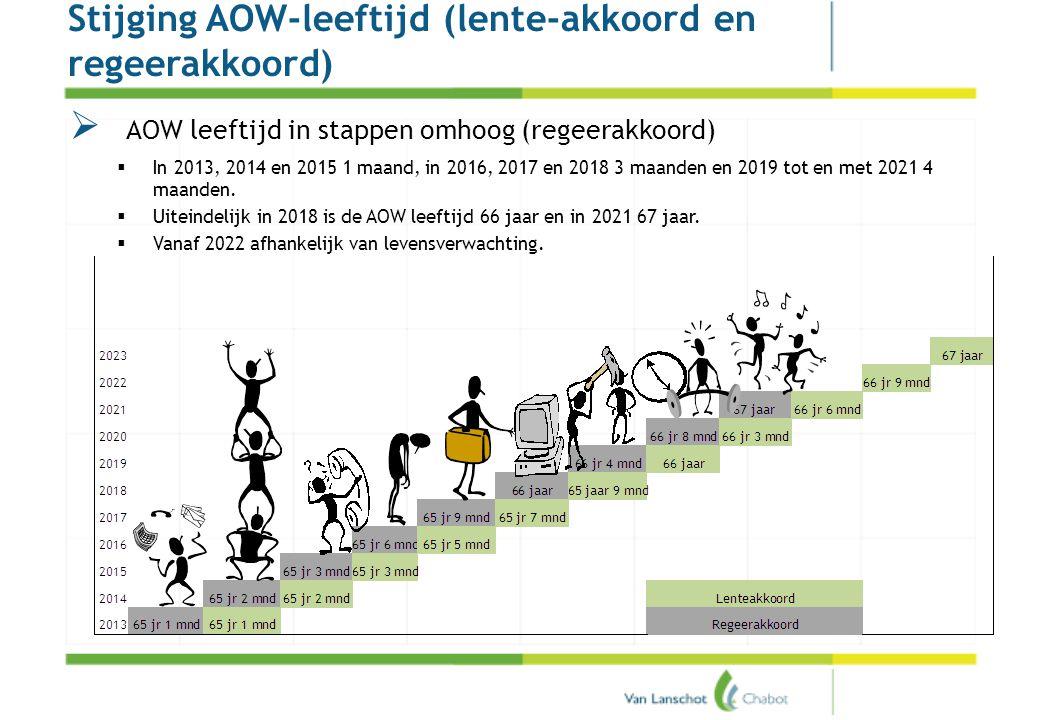 Pensioenakkoord Stijging AOW-leeftijd (lente-akkoord en regeerakkoord)  AOW leeftijd in stappen omhoog (regeerakkoord)  In 2013, 2014 en 2015 1 maan