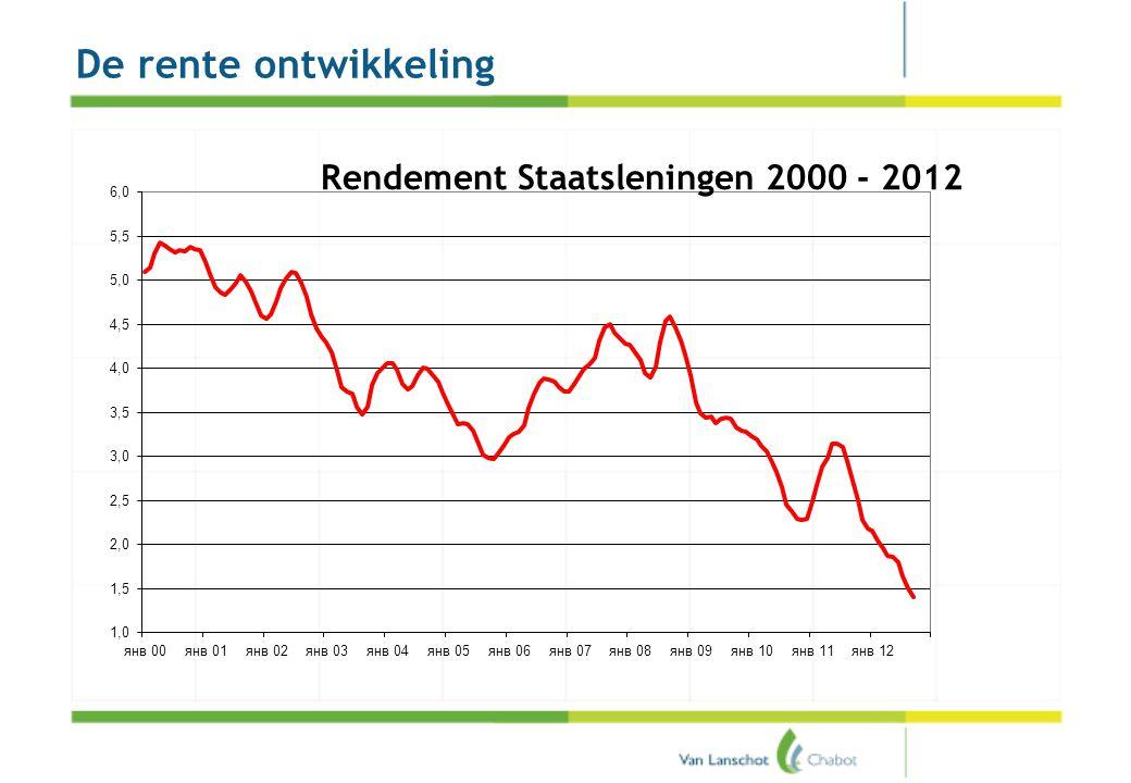 Pensioenakkoord De rente ontwikkeling
