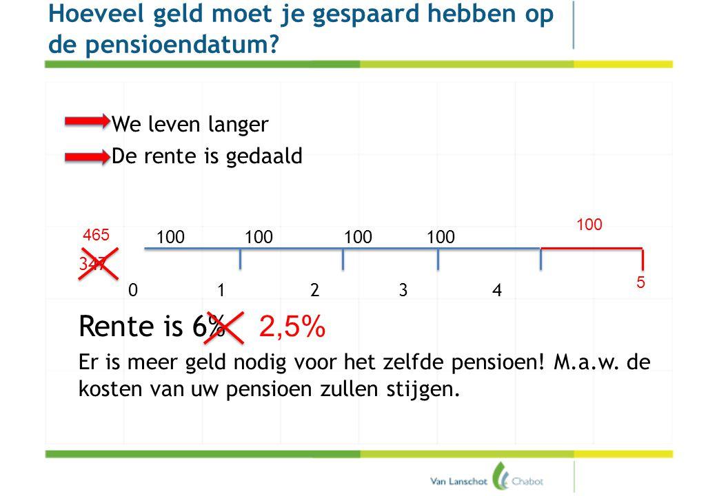 Pensioenakkoord We leven langer De rente is gedaald 100100100 100 347 0 1 2 3 4 Rente is 6% Er is meer geld nodig voor het zelfde pensioen! M.a.w. de