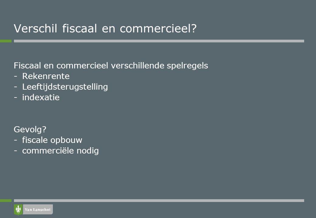 Fiscaal en commercieel verschillende spelregels -Rekenrente -Leeftijdsterugstelling -indexatie Gevolg? -fiscale opbouw -commerciële nodig Verschil fis