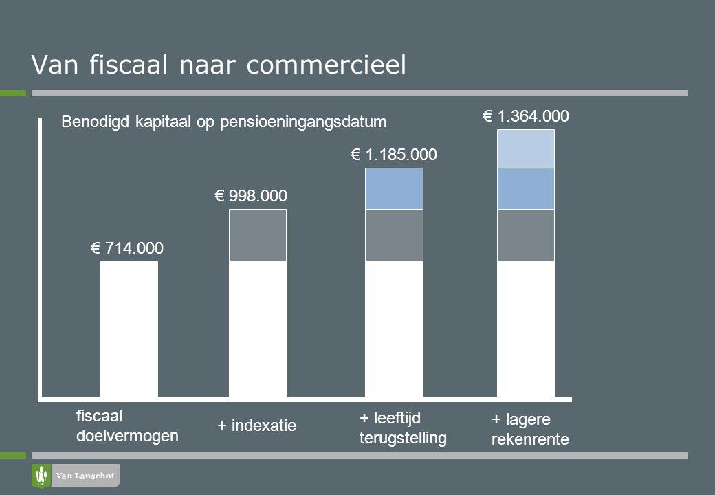 Van fiscaal naar commercieel € 714.000 € 998.000 € 1.185.000 € 1.364.000 + indexatie Benodigd kapitaal op pensioeningangsdatum fiscaal doelvermogen +