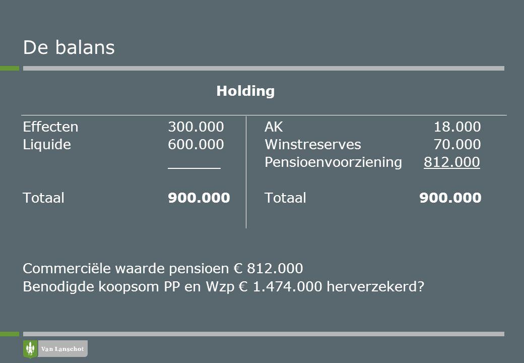 De balans Holding Effecten 300.000 AK 18.000 Liquide 600.000Winstreserves 70.000 Pensioenvoorziening 812.000 Totaal900.000Totaal 900.000 Commerciële w