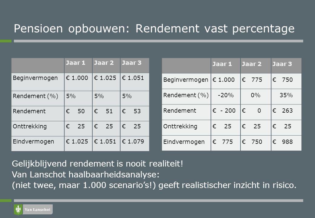 Pensioen opbouwen: Rendement vast percentage Jaar 1Jaar 2Jaar 3 Beginvermogen€ 1.000€ 1.025€ 1.051 Rendement (%)5% Rendement€ 50€ 51€ 53 Onttrekking€