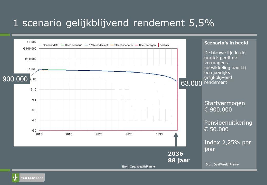 Bron: Opal Wealth Planner 63.000 900.000 1 scenario gelijkblijvend rendement 5,5% Scenario's in beeld De blauwe lijn in de grafiek geeft de vermogens-