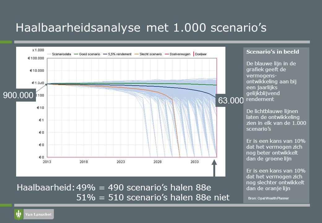 63.000 900.000 Haalbaarheid:49% = 490 scenario's halen 88e 51% = 510 scenario's halen 88e niet Scenario's in beeld De blauwe lijn in de grafiek geeft