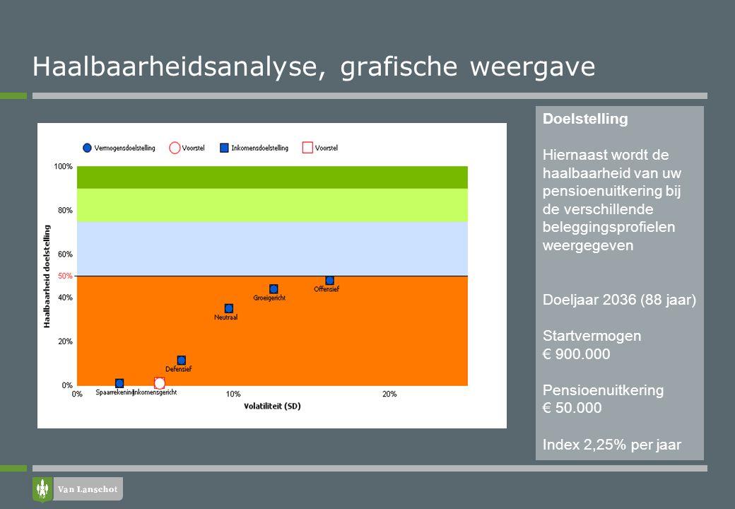 Haalbaarheidsanalyse, grafische weergave Doelstelling Hiernaast wordt de haalbaarheid van uw pensioenuitkering bij de verschillende beleggingsprofiele
