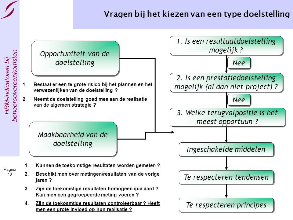 HRM-indicatoren bij beheersovereenkomsten Pagina 10 Vragen bij het kiezen van een type doelstelling Opportuniteit van de doelstelling Maakbaarheid van de doelstelling 1.