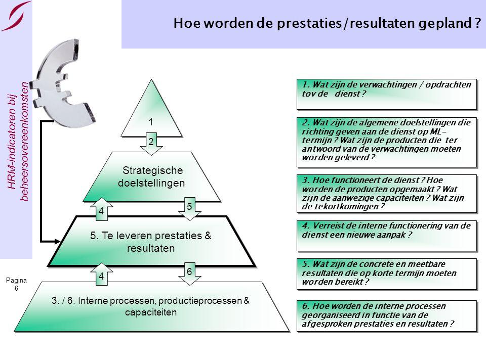 HRM-indicatoren bij beheersovereenkomsten Pagina 6 Hoe worden de prestaties/resultaten gepland ? 5. Te leveren prestaties & resultaten Strategische do