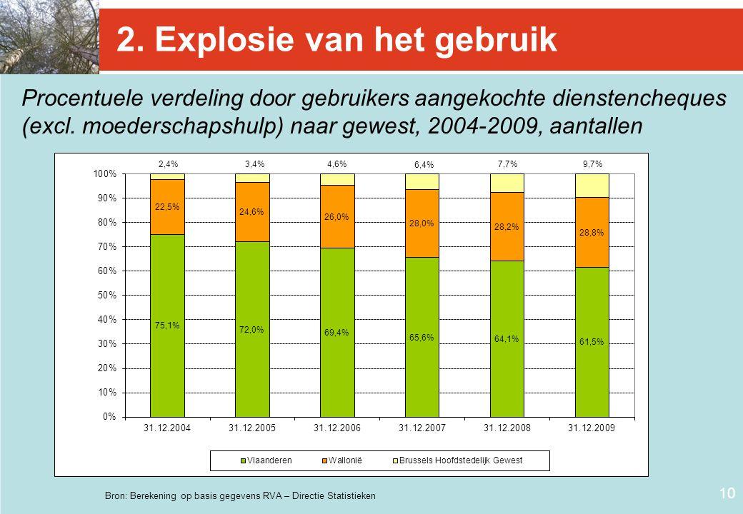 10 2. Explosie van het gebruik Procentuele verdeling door gebruikers aangekochte dienstencheques (excl. moederschapshulp) naar gewest, 2004-2009, aant