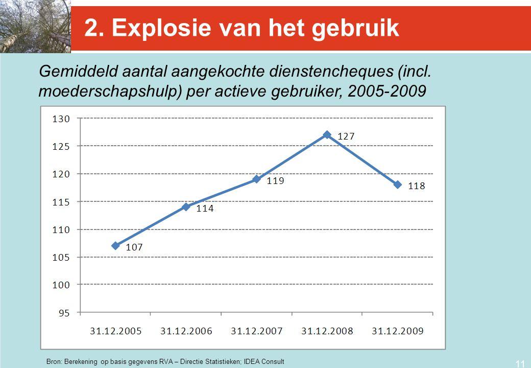 11 2. Explosie van het gebruik Gemiddeld aantal aangekochte dienstencheques (incl. moederschapshulp) per actieve gebruiker, 2005-2009 Bron: Berekening