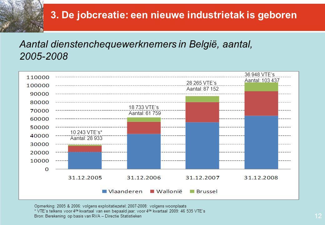 12 3. De jobcreatie: een nieuwe industrietak is geboren Aantal dienstenchequewerknemers in België, aantal, 2005-2008 Opmerking: 2005 & 2006: volgens e