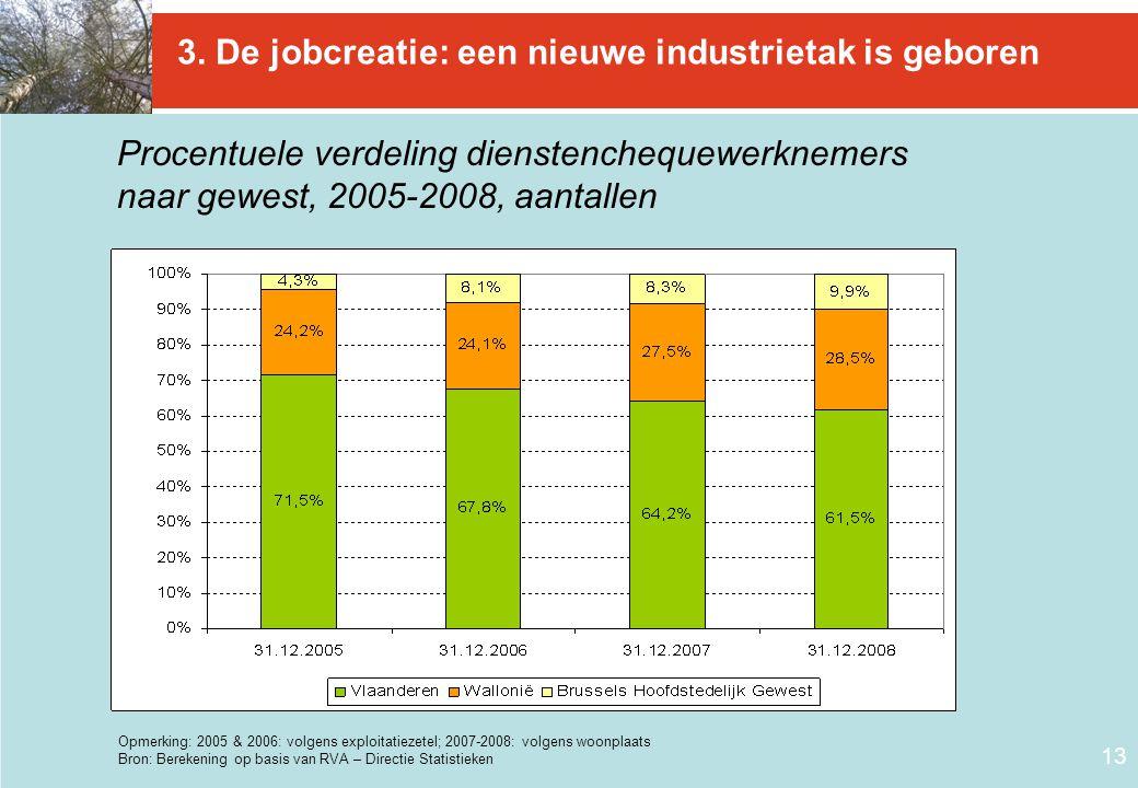 13 3. De jobcreatie: een nieuwe industrietak is geboren Procentuele verdeling dienstenchequewerknemers naar gewest, 2005-2008, aantallen Opmerking: 20