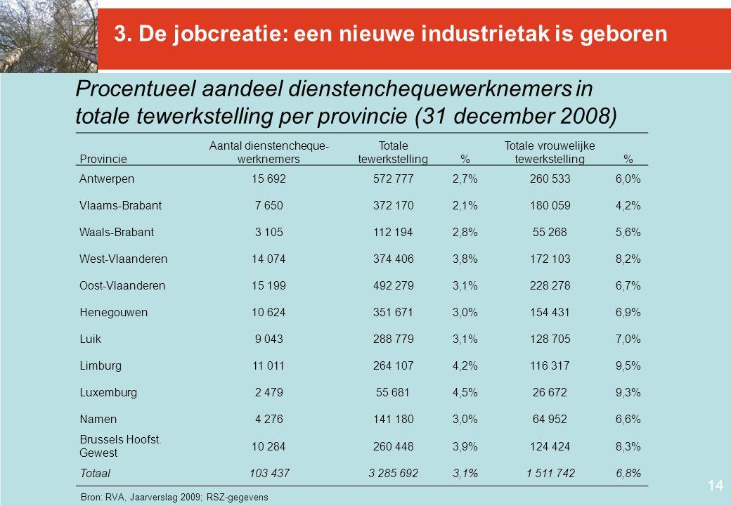 14 3. De jobcreatie: een nieuwe industrietak is geboren Provincie Aantal dienstencheque- werknemers Totale tewerkstelling% Totale vrouwelijke tewerkst
