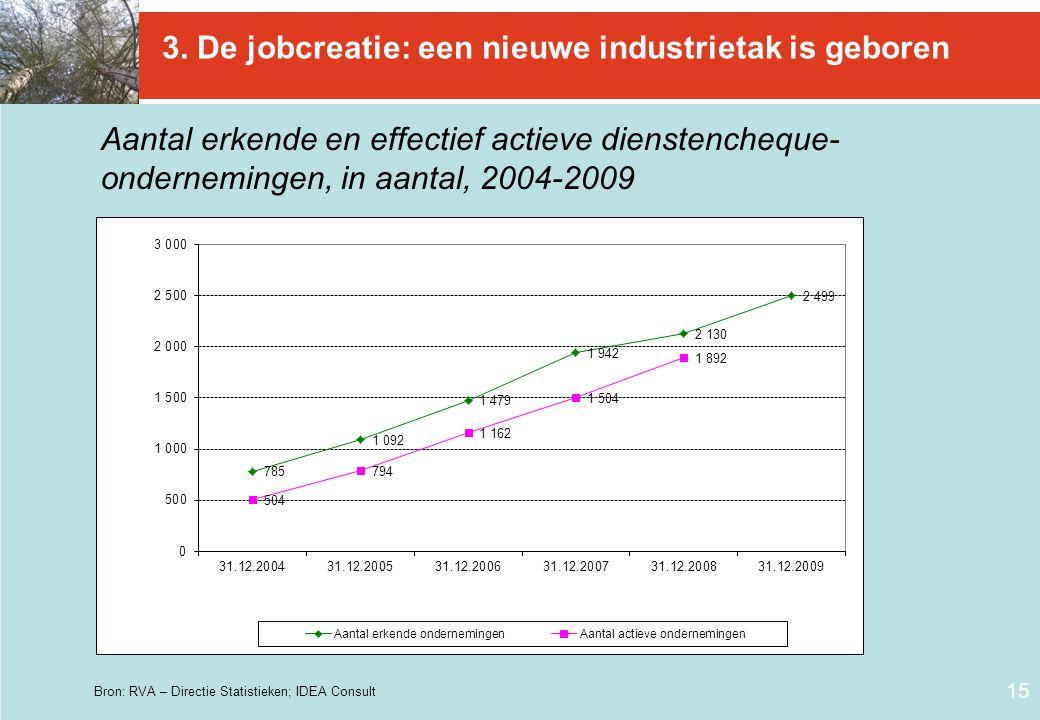 15 3. De jobcreatie: een nieuwe industrietak is geboren Aantal erkende en effectief actieve dienstencheque- ondernemingen, in aantal, 2004-2009 Bron: