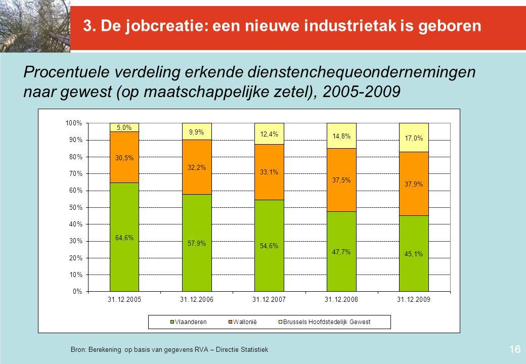 16 Procentuele verdeling erkende dienstenchequeondernemingen naar gewest (op maatschappelijke zetel), 2005-2009 Bron: Berekening op basis van gegevens