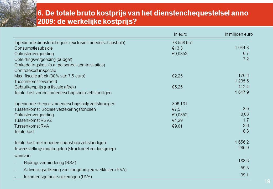 19 6. De totale bruto kostprijs van het dienstenchequestelsel anno 2009: de werkelijke kostprijs? Ingediende dienstencheques (exclusief moederschapshu