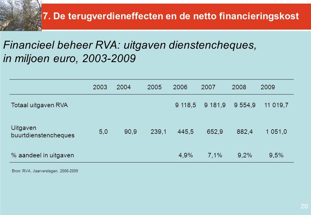 20 7. De terugverdieneffecten en de netto financieringskost Financieel beheer RVA: uitgaven dienstencheques, in miljoen euro, 2003-2009 Bron: RVA, Jaa