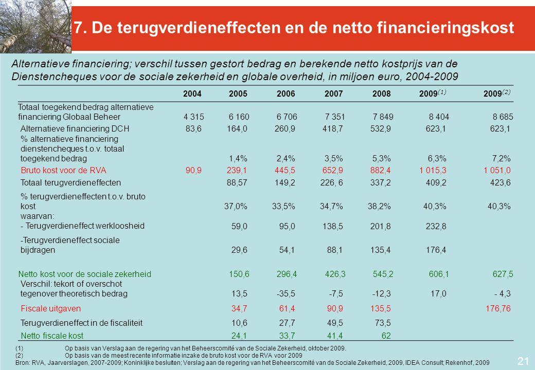 21 Alternatieve financiering; verschil tussen gestort bedrag en berekende netto kostprijs van de Dienstencheques voor de sociale zekerheid en globale