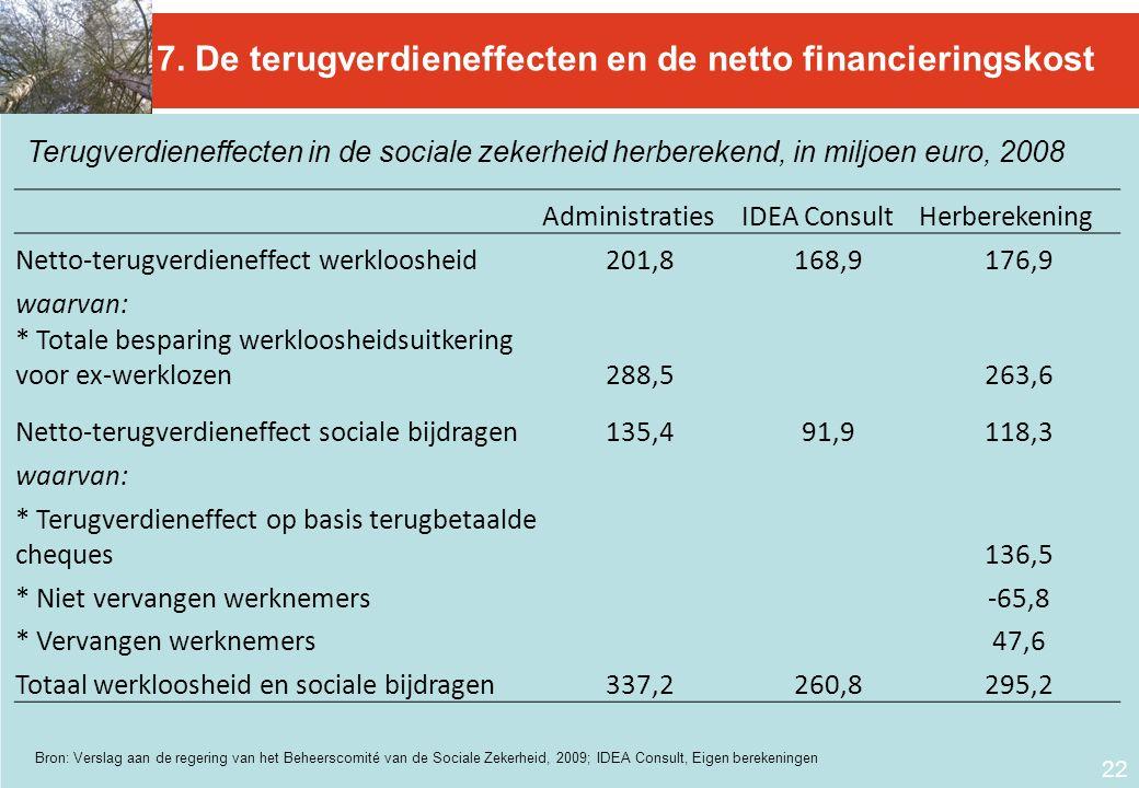 22 Terugverdieneffecten in de sociale zekerheid herberekend, in miljoen euro, 2008 7. De terugverdieneffecten en de netto financieringskost Administra