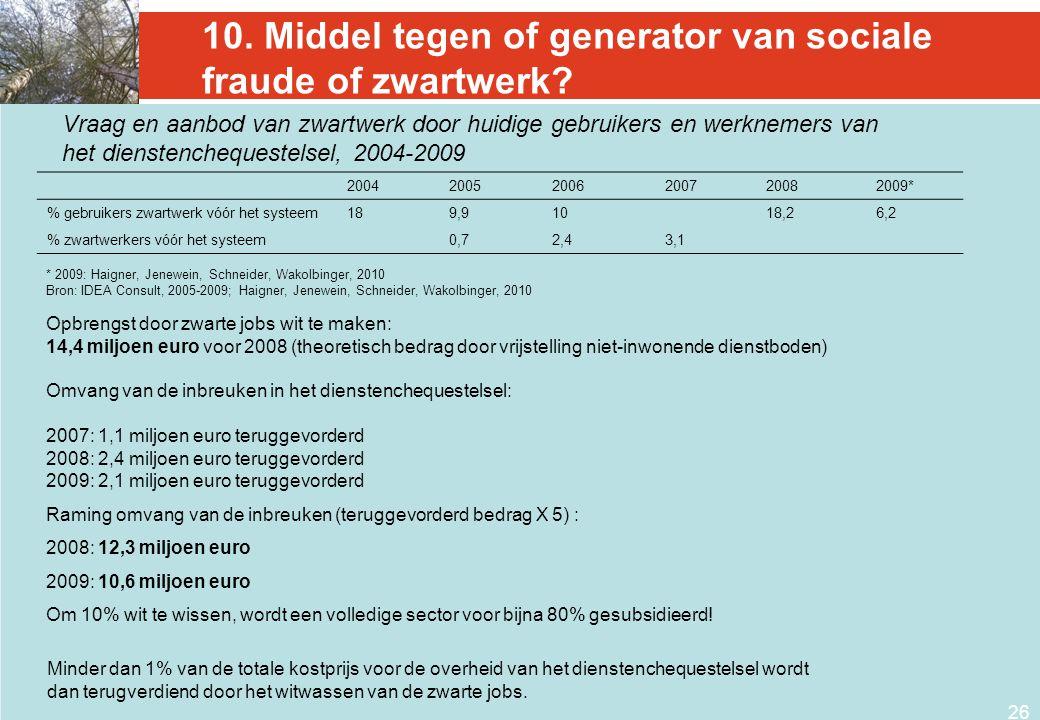 26 10. Middel tegen of generator van sociale fraude of zwartwerk? 200420052006200720082009* % gebruikers zwartwerk vóór het systeem189,91018,26,2 % zw