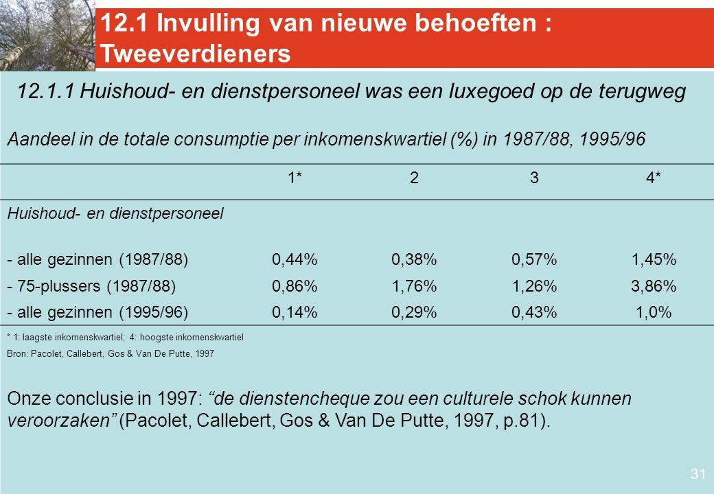 31 12.1 Invulling van nieuwe behoeften : Tweeverdieners 1*234* Huishoud- en dienstpersoneel - alle gezinnen (1987/88)0,44%0,38%0,57%1,45% - 75-plusser