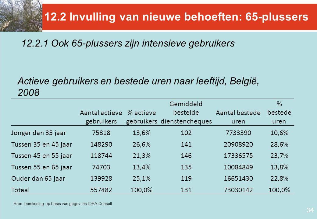 34 12.2 Invulling van nieuwe behoeften: 65-plussers Aantal actieve gebruikers % actieve gebruikers Gemiddeld bestelde dienstencheques Aantal bestede u