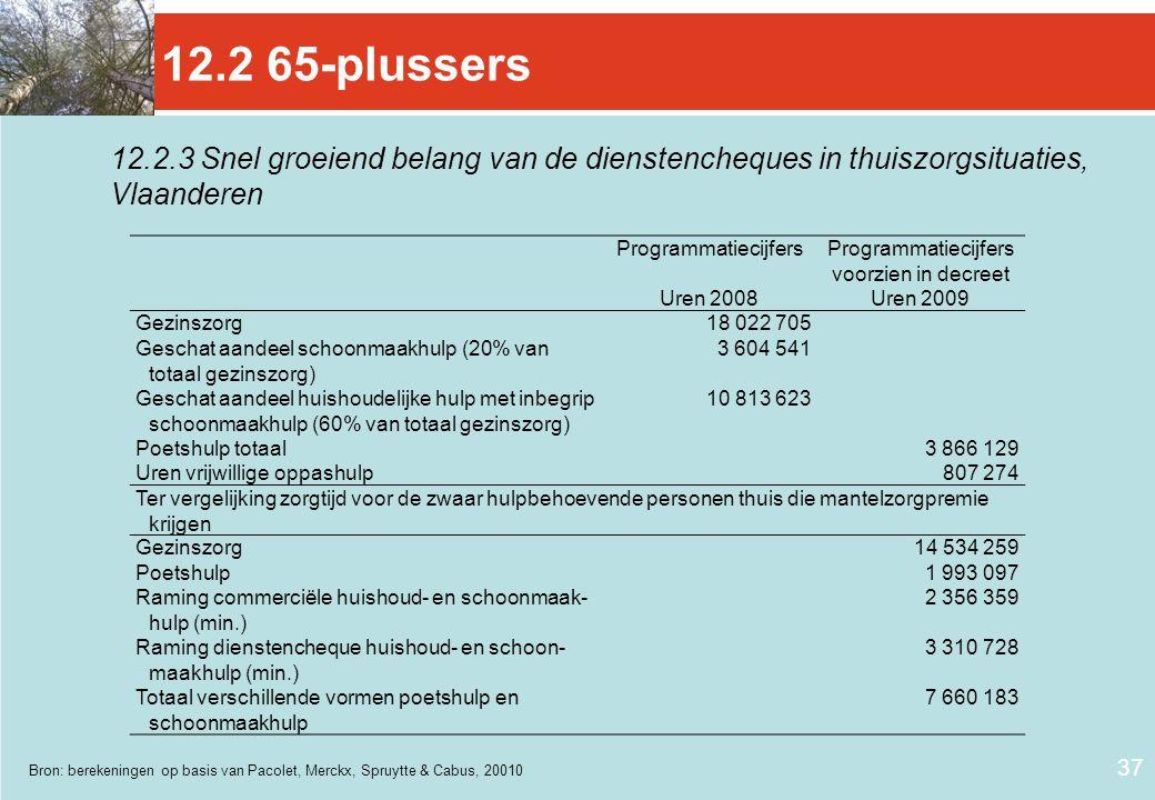 37 12.2.3 Snel groeiend belang van de dienstencheques in thuiszorgsituaties, Vlaanderen Bron: berekeningen op basis van Pacolet, Merckx, Spruytte & Ca