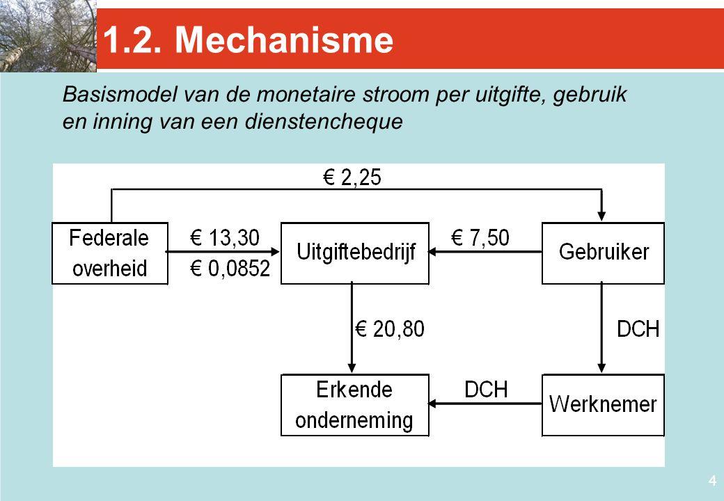 4 1.2. Mechanisme Basismodel van de monetaire stroom per uitgifte, gebruik en inning van een dienstencheque