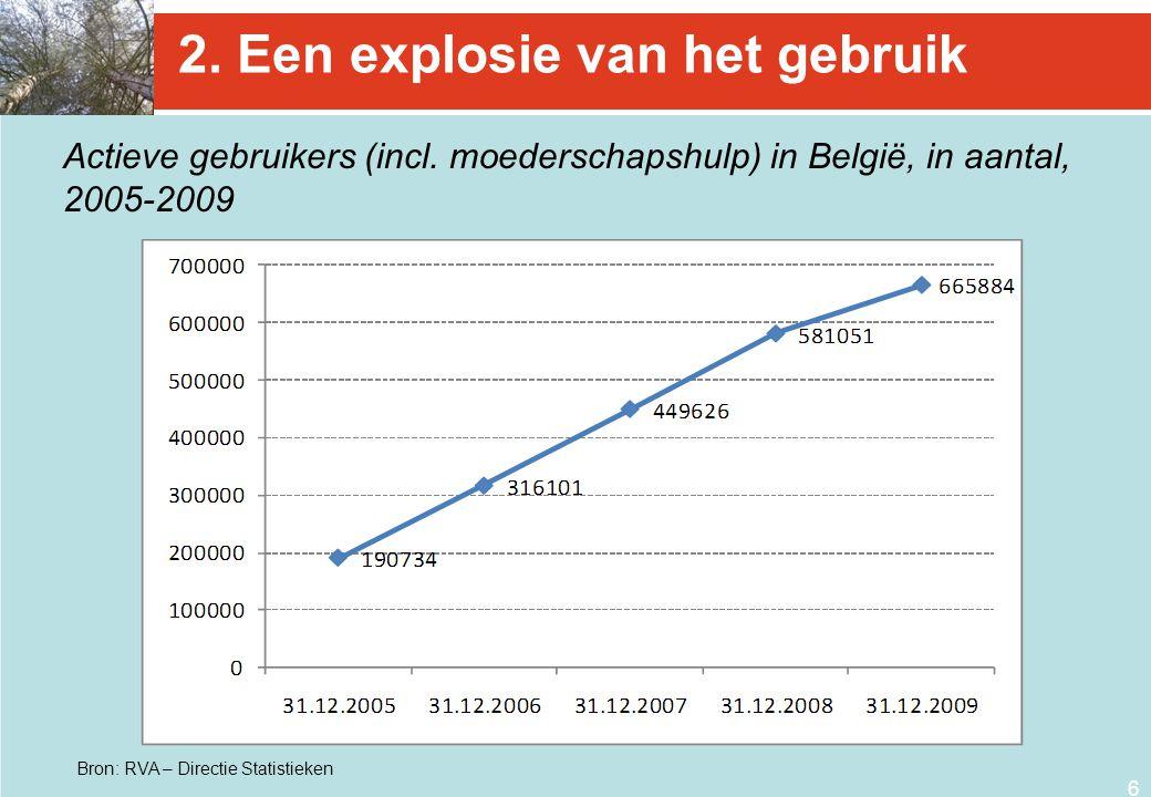 6 2. Een explosie van het gebruik Actieve gebruikers (incl. moederschapshulp) in België, in aantal, 2005-2009 Bron: RVA – Directie Statistieken