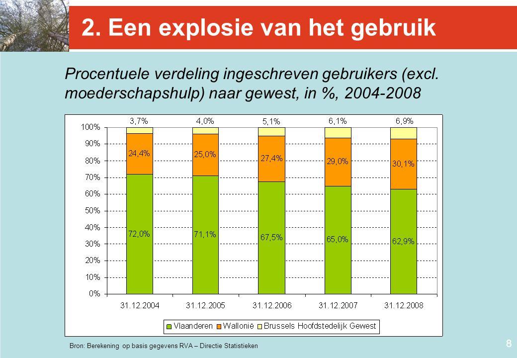 8 2. Een explosie van het gebruik Procentuele verdeling ingeschreven gebruikers (excl. moederschapshulp) naar gewest, in %, 2004-2008 Bron: Berekening