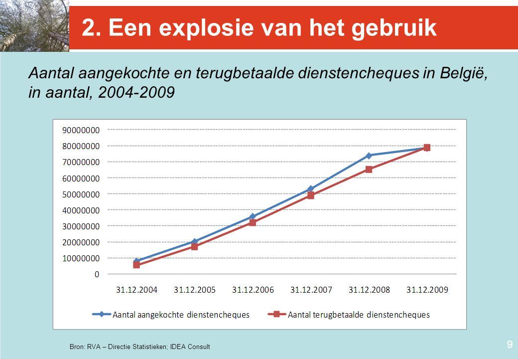 9 2. Een explosie van het gebruik Aantal aangekochte en terugbetaalde dienstencheques in België, in aantal, 2004-2009 Bron: RVA – Directie Statistieke