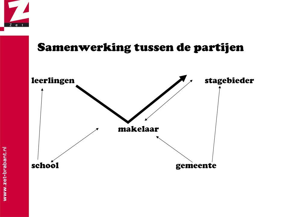 www.zet-brabant.nl Samenwerking tussen de partijen leerlingenstagebieder makelaar schoolgemeente