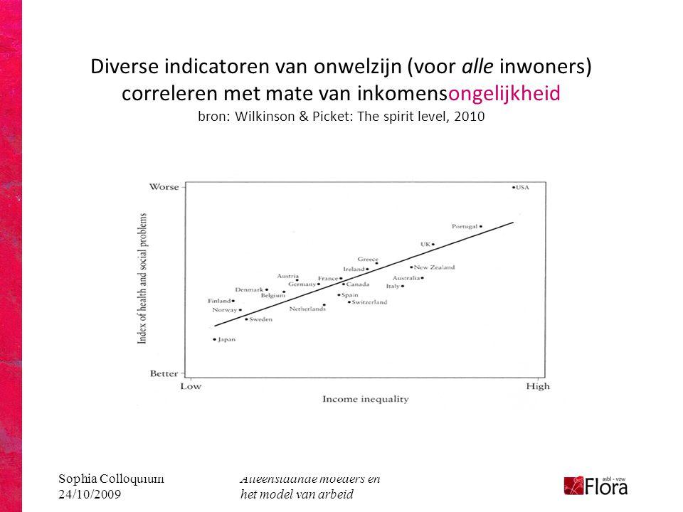 Sophia Colloquium 24/10/2009 Alleenstaande moeders en het model van arbeid Diverse indicatoren van onwelzijn (voor alle inwoners) correleren met mate van inkomensongelijkheid bron: Wilkinson & Picket: The spirit level, 2010
