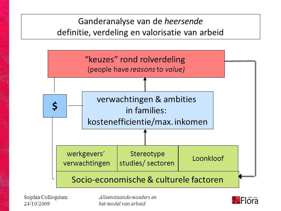 Sophia Colloquium 24/10/2009 Alleenstaande moeders en het model van arbeid Ganderanalyse van de heersende definitie, verdeling en valorisatie van arbeid keuzes rond rolverdeling (people have reasons to value) verwachtingen & ambities in families: kostenefficientie/max.