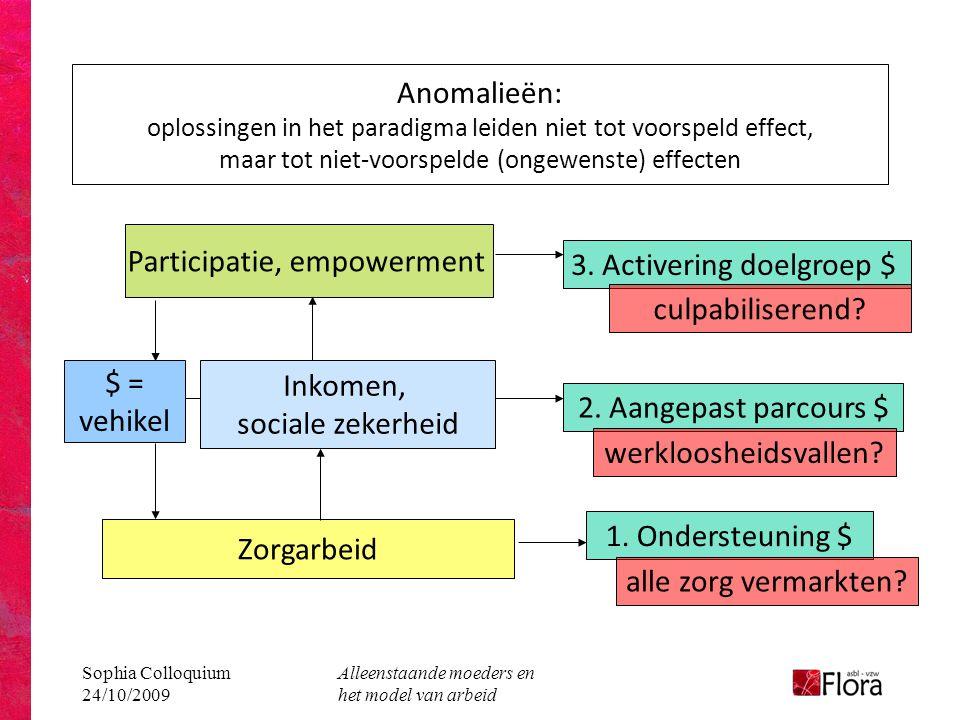 Sophia Colloquium 24/10/2009 Alleenstaande moeders en het model van arbeid Anomalieën: oplossingen in het paradigma leiden niet tot voorspeld effect, maar tot niet-voorspelde (ongewenste) effecten Zorgarbeid Inkomen, sociale zekerheid Participatie, empowerment 3.