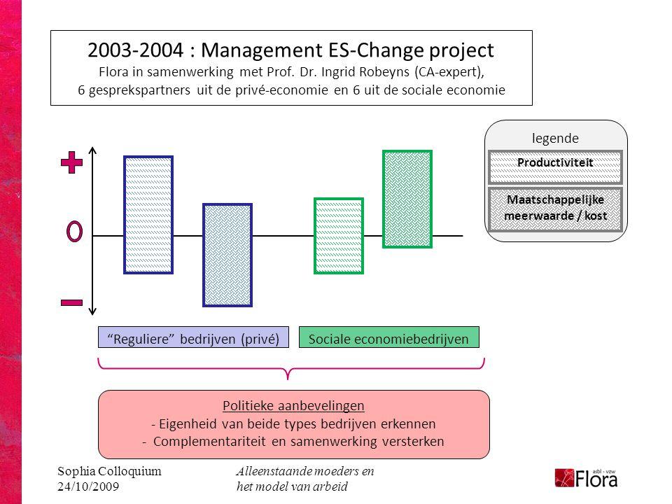 Sophia Colloquium 24/10/2009 Alleenstaande moeders en het model van arbeid legende 2003-2004 : Management ES-Change project Flora in samenwerking met