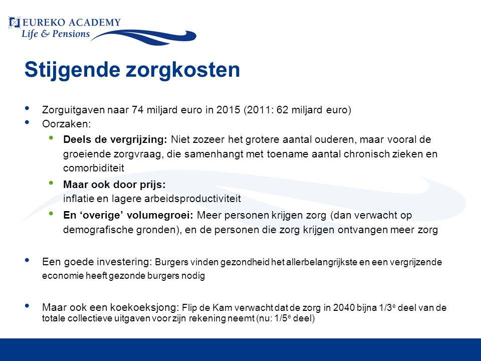 Stijgende zorgkosten • Zorguitgaven naar 74 miljard euro in 2015 (2011: 62 miljard euro) • Oorzaken: • Deels de vergrijzing: Niet zozeer het grotere a
